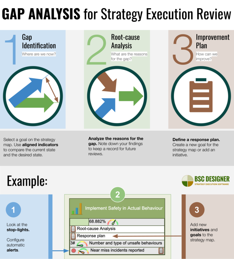 gap-analysis-for-strategy-execution-768x847 (2)