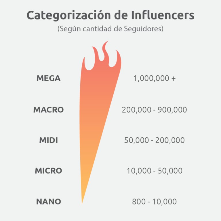 claves del influencer marketing