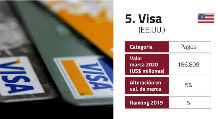 Visa en el Top 5