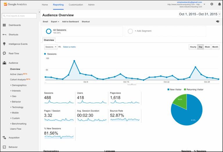 herramientas de tracking en marketing: Google Analytics