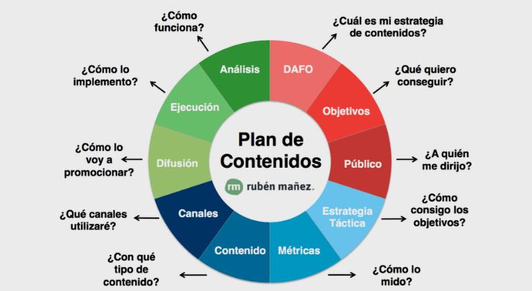 ideas para generar contenidos digitales: Plan de contenidos