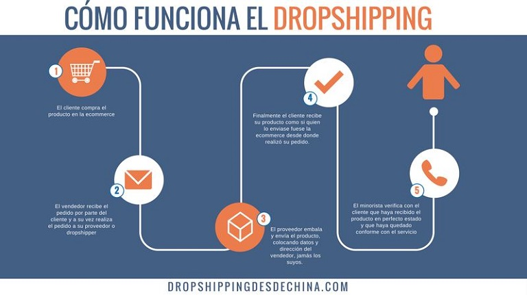 Cómo funciona la venta través de dropshipping