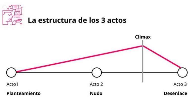 Estructura en 3 actos