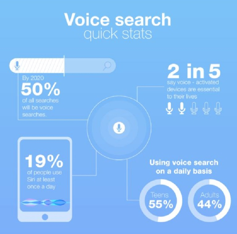 Funcionalidad de la búsqueda por voz