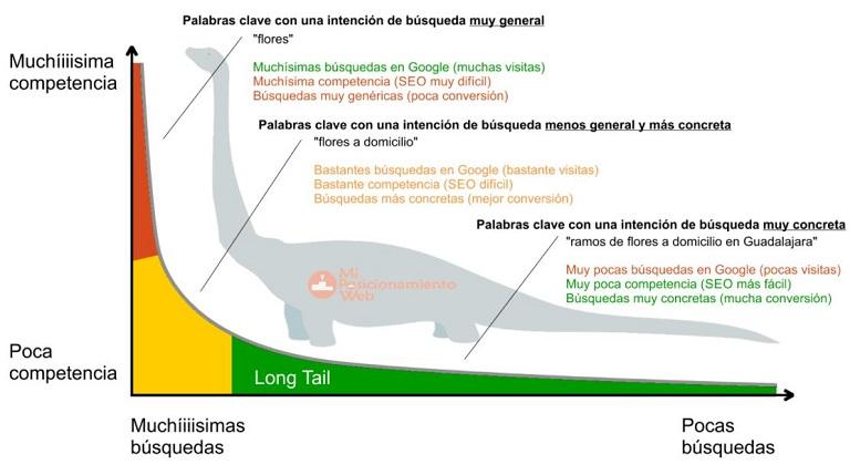 Lenguaje long tail