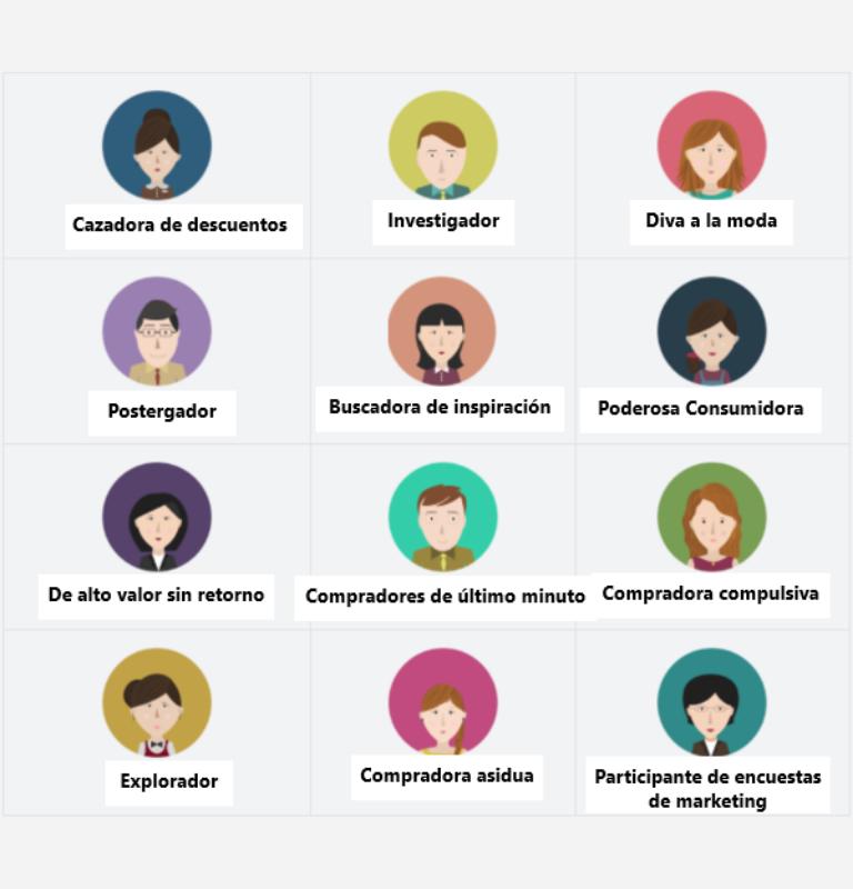 Define el perfil del cliente
