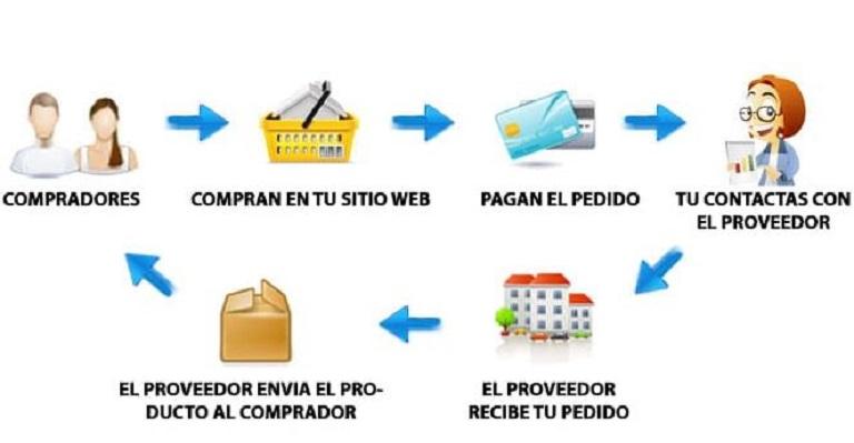Proceso de venta con proveedores en Colombia
