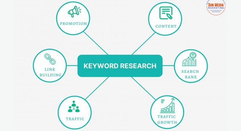 Qués es un keyword research