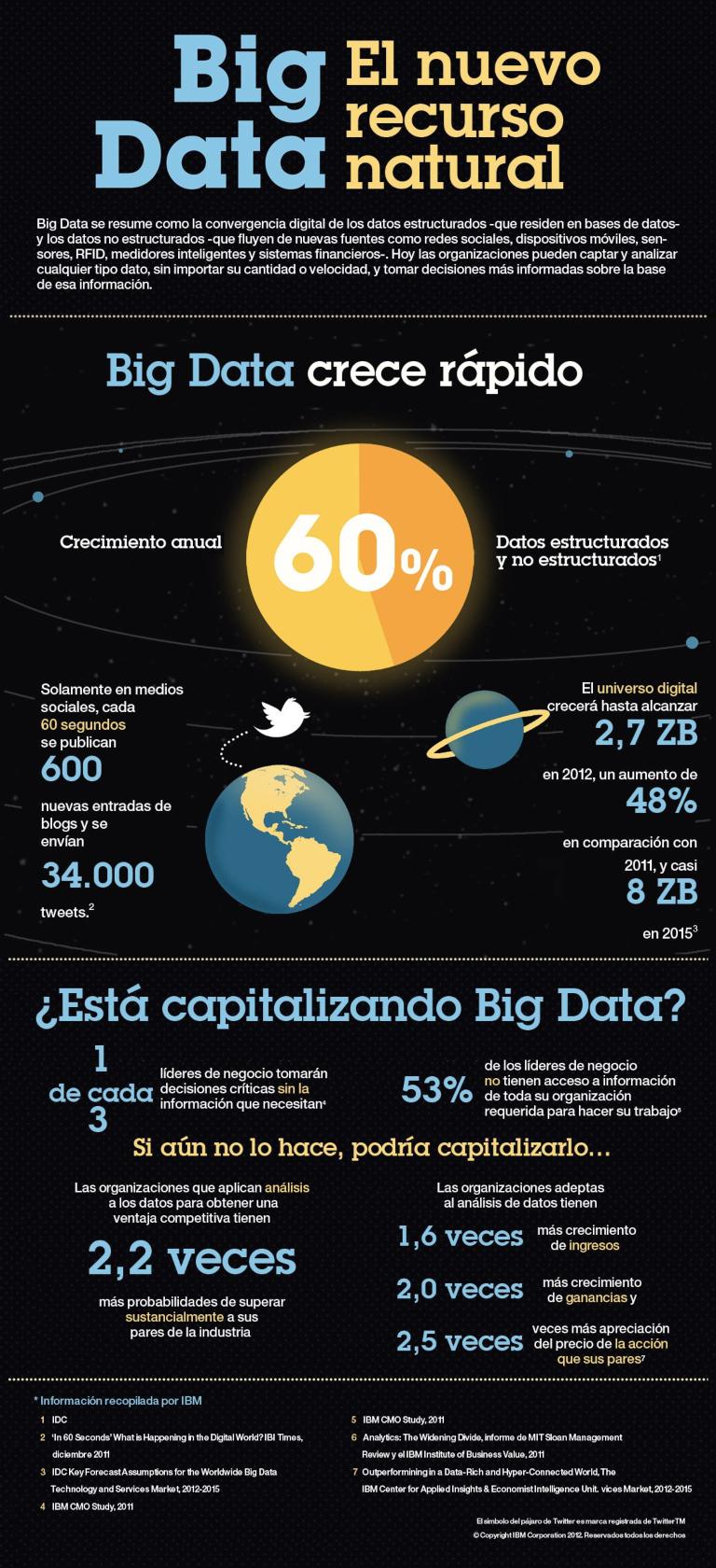 El Big Data: el nuevo recurso natural
