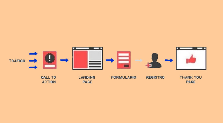 Formas de captar leads en redes sociales