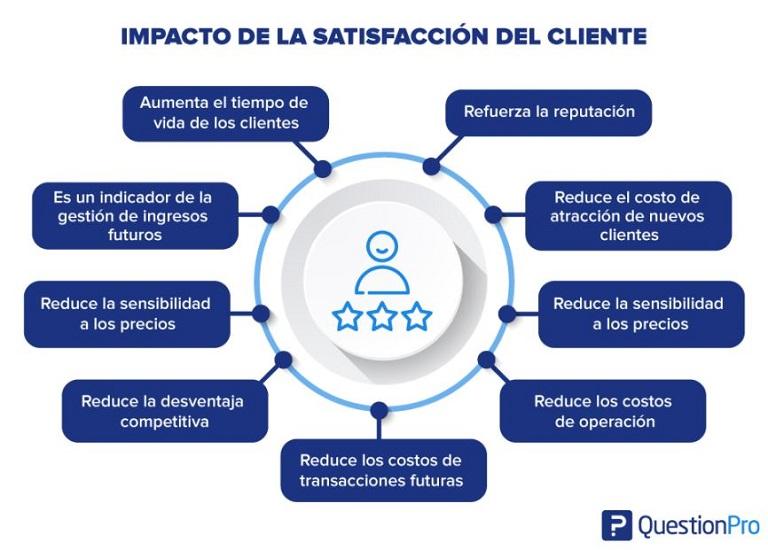 Impacto al fidelizar y retener clientes