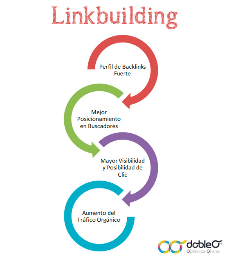 Link Building en Branding y SEO