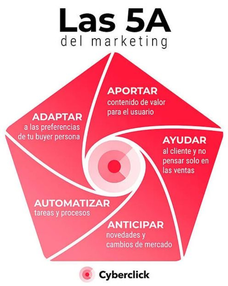 Las 5 A del marketing