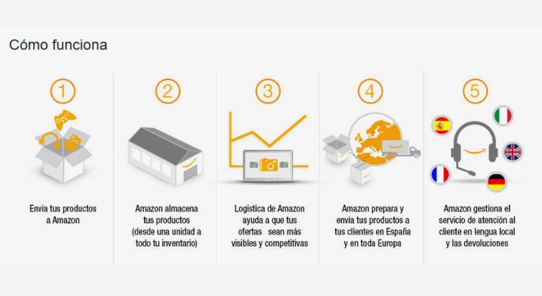 Beneficios de vender en Amazon FBA