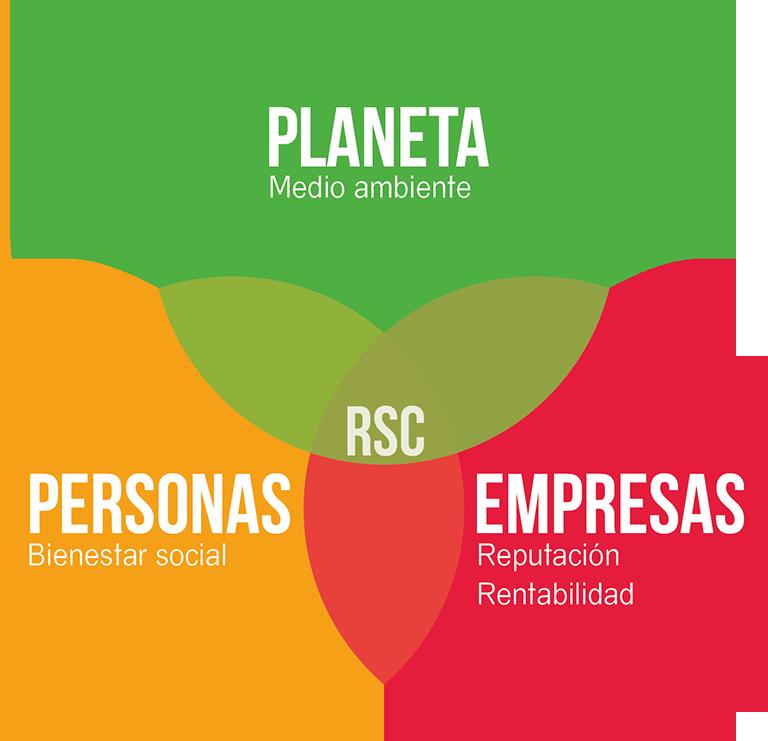 Ejemplos de RSC