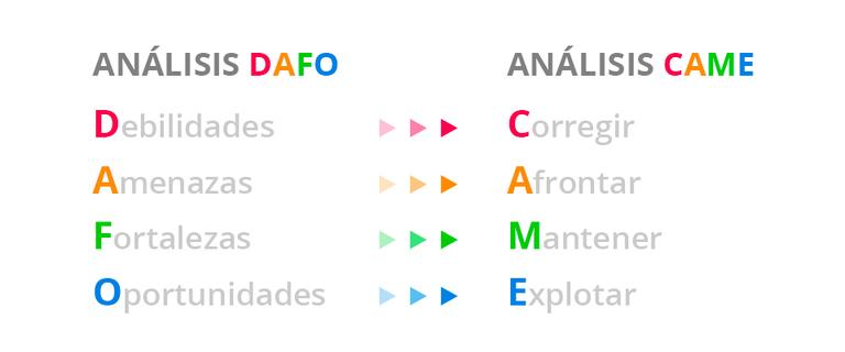 Análisis DAFO y CAME