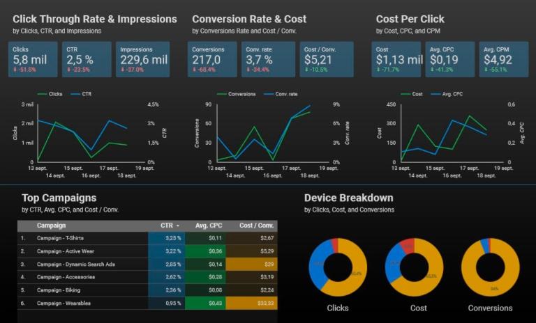 Ventajas y desventajas de Google Data Studio