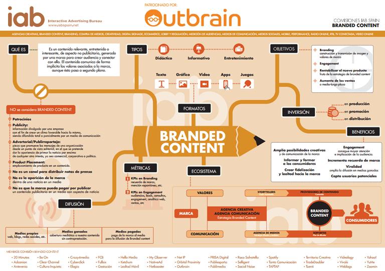 El poder del Branded Content