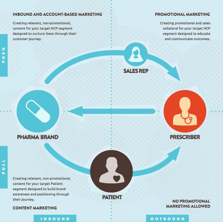 Combinar Outbound e Inbound marketing