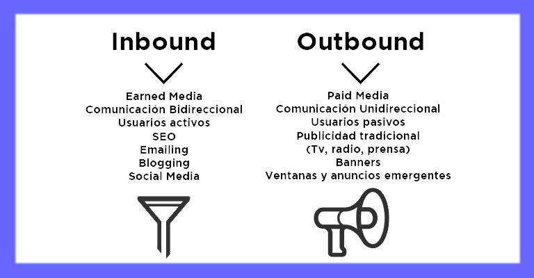 Inbound y Outbound: diferencias