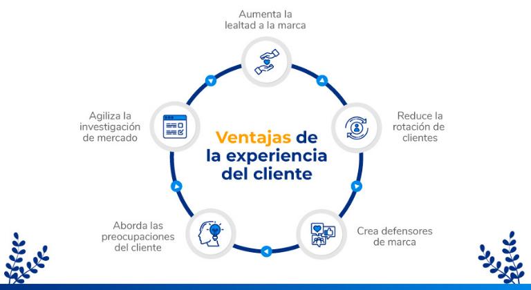 Beneficios de la experiencia del cliente