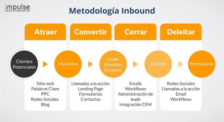Ventajas del Inbound marketing B2B