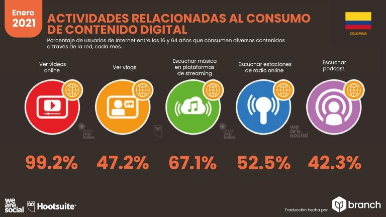 comunidades de marca de Colombia