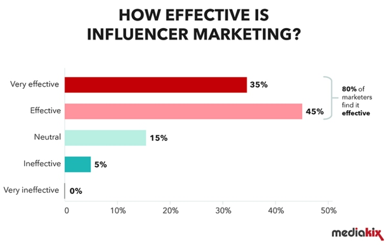Efectividad del marketing de influencer