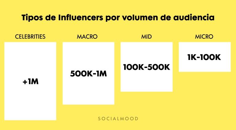 Tipos de influencers en función del volumen de audiencia