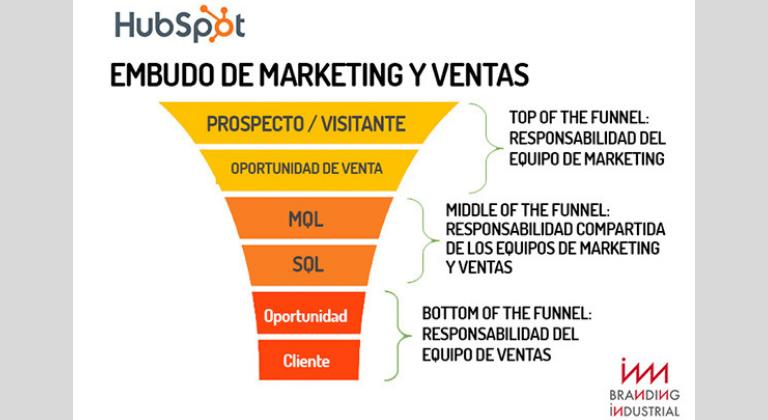 Alinear departamento de marketing y ventas