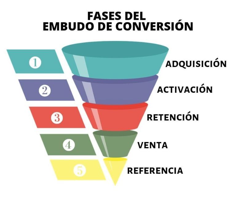 Fases del embudo de conversión SEO