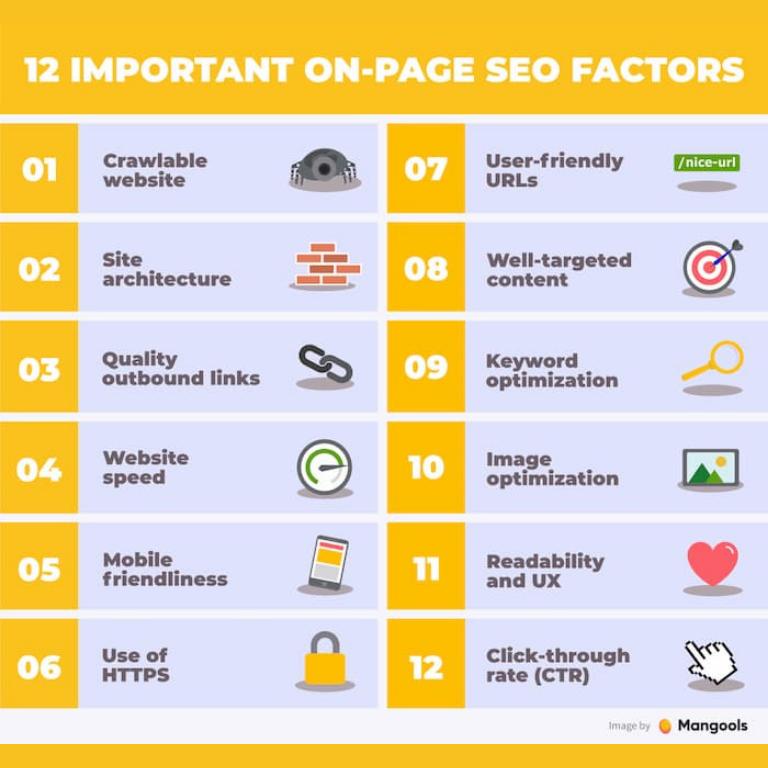Factores importantes del SEO on page