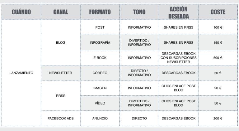 Diseña un plan de contenidos: checklist SEO