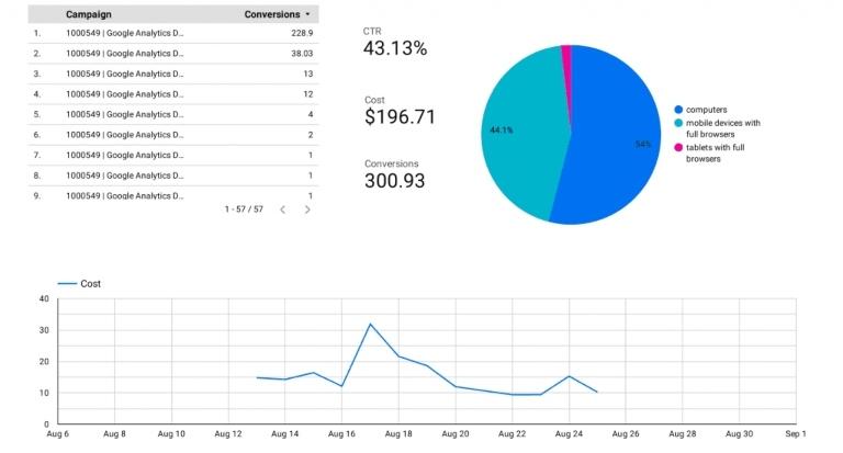 Datos más consolidados con google analytics