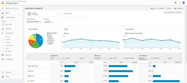 Para qué sirve filtrar el tráfico no deseado en Google Analytics