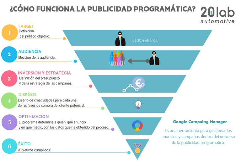 How does programmatic advertising work?